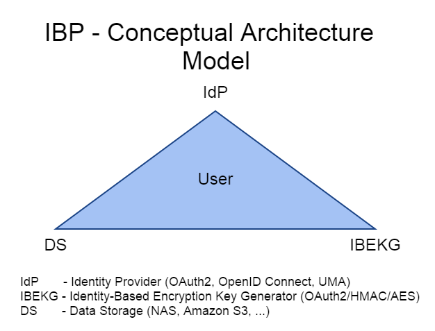 Identity-Based Privacy Model � Igor Zboran