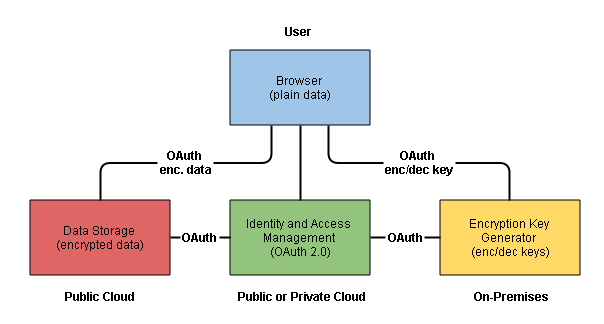 Identity-Based Privacy (IBP)