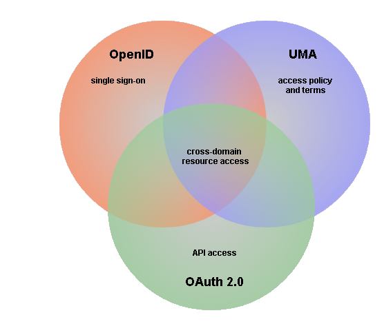 user-managed-access